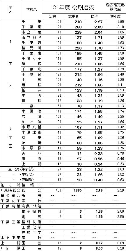 県 倍率 千葉 高校